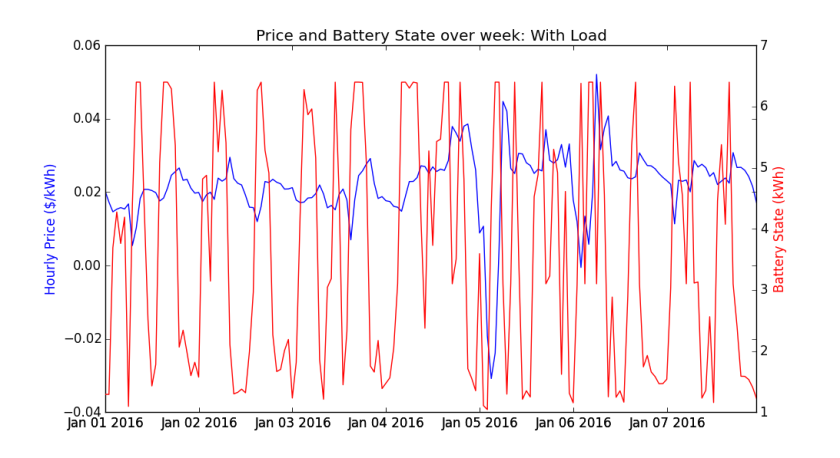 Price_and_Battery_State_Load