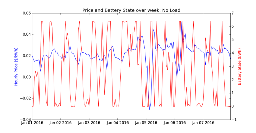 Price_and_Battery_State_No_Load
