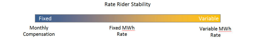 Rate Rider Stability Spectrum