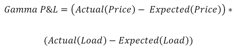 Gamma P&L Equation
