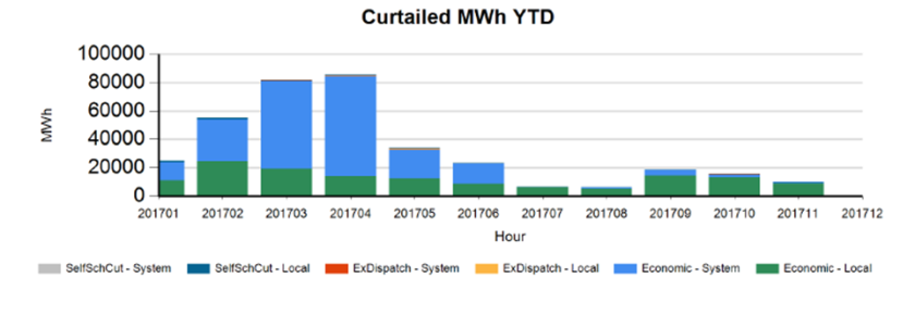 Curtailment-monthly