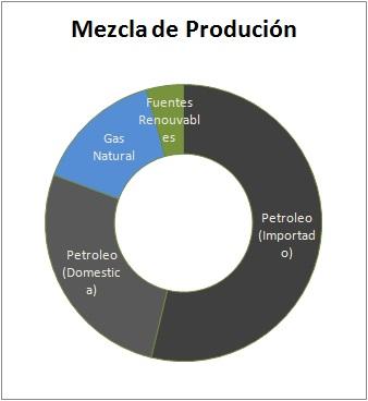 Cuba Mezcla